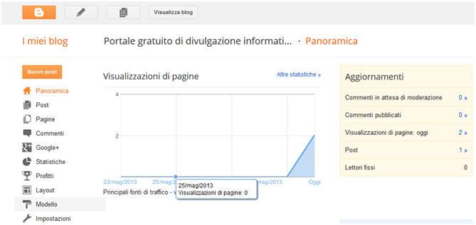 Statistiche del blog blogger di google