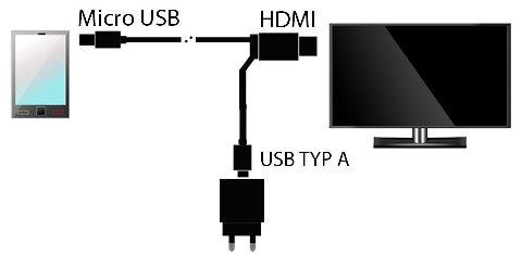 collegamento samsung s5 a tv - schema funzioamento